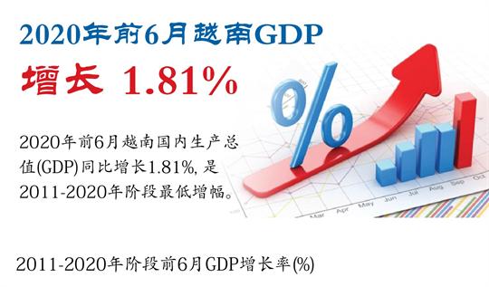 2020年前6月越南GDP增长 1.81%