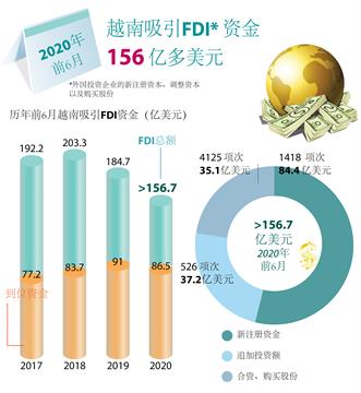 越南上半年引进的外资总额达156.7亿美元