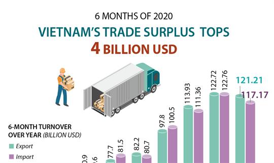 Vietnam's trade surplus tops 4 billion USD