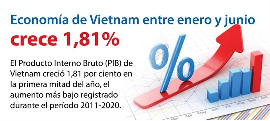 PIB de Vietnam crece 1,81 por ciento en la primera mitad de 2020