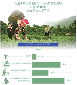 越南努力促进少数民族地区与山区经济社会发展