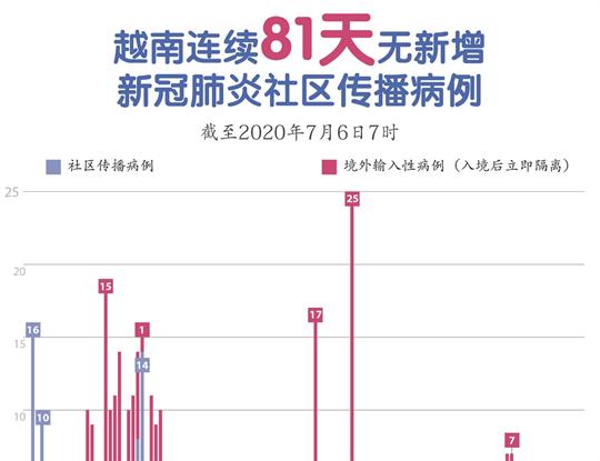 越南连续81天无新增新冠肺炎社区传播病例