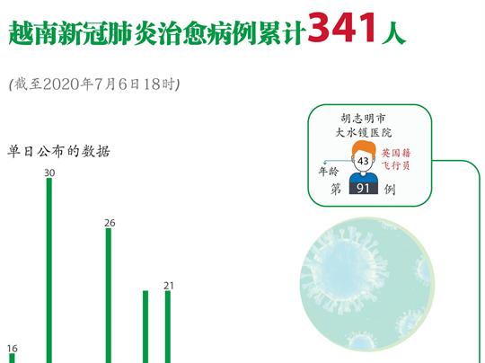 越南新冠肺炎治愈病例累计341人