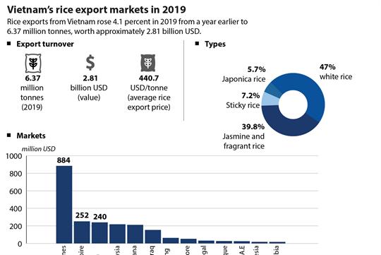 Vietnam's rice export markets in 2019