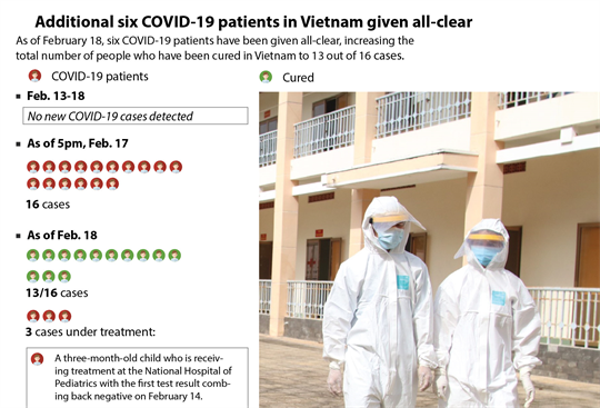 Additional six COVID-19 patients in Vietnam given all-clear