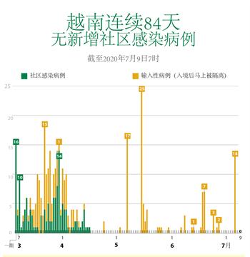 越南连续84天无新增社区感染病例