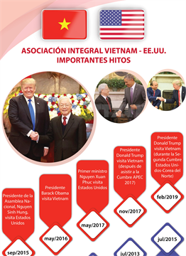 ASOCIACIÓN INTEGRAL VIETNAM - EE.UU.