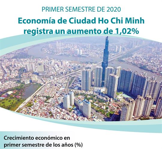 Economía de Ciudad Ho Chi Minh registra un leve crecimiento