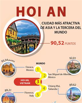 Hoi An, ciudad más atractiva de Asia