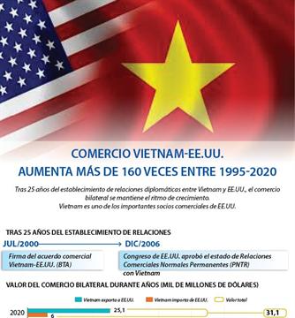 Comercio Vietnam-EE.UU. aumenta más de 160 veces entre 1995-2020
