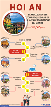 Hoi An-meilleure ville touristique d'Asie et 3e ville touristique du monde 2020