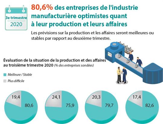 80,6% des entreprises de l'industrie manufacturière optimistes quant à leur production et leurs affaires