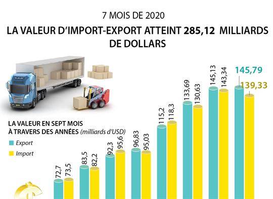 La valeur d'import-export du Vietnam a atteint 285,12 milliards de dollars en sept mois