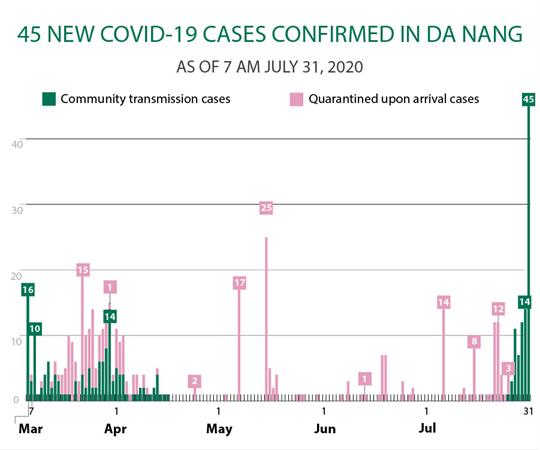 45 new COVID-19 cases confirmed in Da Nang