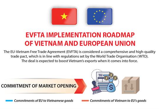 EVFTA implementation roadmap of Vietnam and European Union