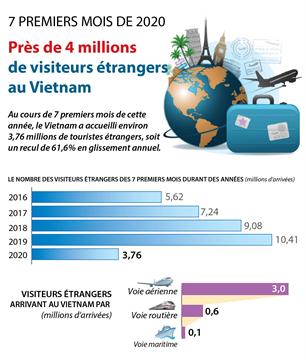 Près de 4 millions de visiteurs étrangers au Vietnam en 7 premiers mois de 2020