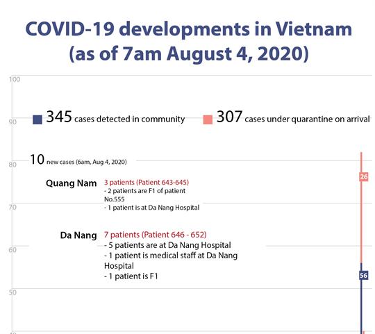 COVID-19 developments in Vietnam