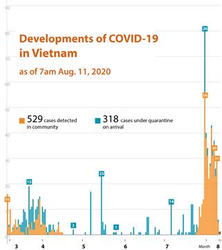 Developments of COVID-19 in Vietnam