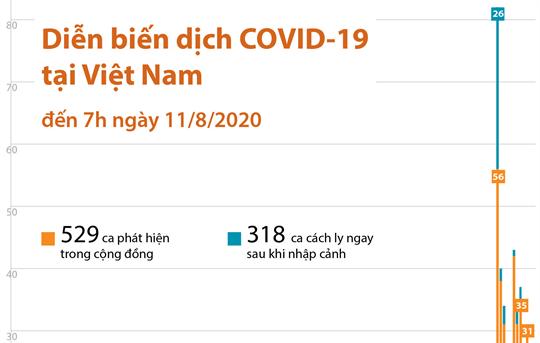 Diễn biến dịch COVID-19 tại Việt Nam đến 7h ngày 11/8/2020