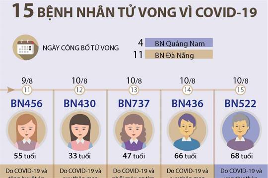 15 bệnh nhân tử vong vì COVID-19