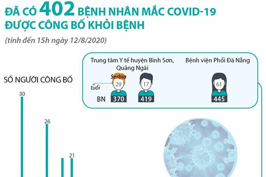 Đã có 402 bệnh nhân mắc COVID-19 được công bố khỏi bệnh (tính đến 15h ngày 12/8/2020)