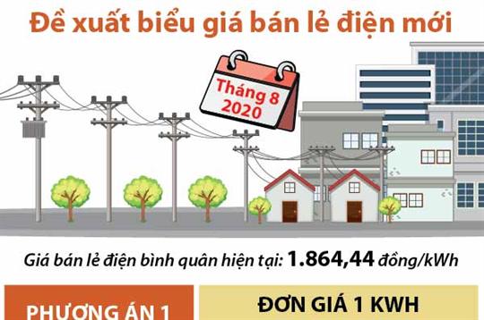 Đề xuất biểu giá bán lẻ điện mới