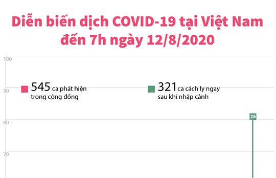 Diễn biến dịch COVID-19 tại Việt Nam đến 7h ngày 12/8/2020