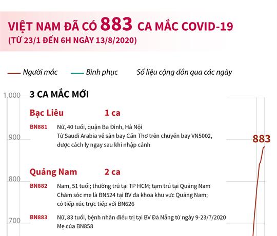 Việt Nam đã có 883 ca mắc COVID-19 (từ 23/1 đến 6h ngày 13/8/2020)