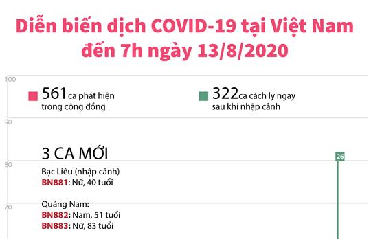 Diễn biến dịch COVID-19 tại Việt Nam đến 7h ngày 13/8/2020