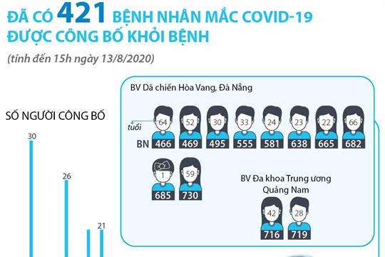 Đã có 421 bệnh nhân mắc COVID-19 được công bố khỏi bệnh (tính đến 15h ngày 13/8/2020)
