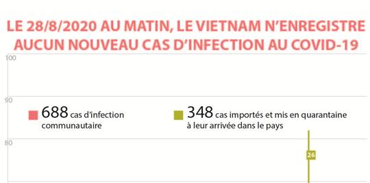 Le 28 août au matin, le Vietnam n'enregistre aucun nouveau cas d'infection au COVID-9