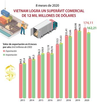 Vietnam logra superávit comercial de cerca de 12 mil millones de dólares