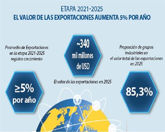 El valor de las exportaciones aumentará 5 por ciento por año