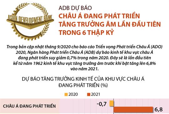 ADB dự báo châu Á đang phát triển tăng trưởng âm lần đầu tiên trong 6 thập kỷ