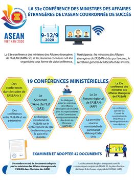 La 53e conférence des ministres des Affaires étrangères de l'ASEAN (AMM-53) courronnée de succès
