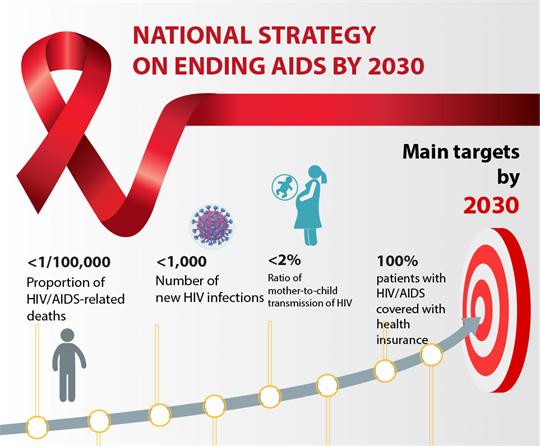 National strategy on ending AIDS by 2030