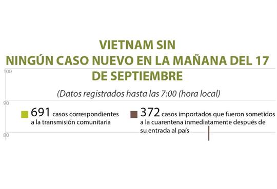 Vietnam acumula 15 días libres del COVID-19 en la comunidad