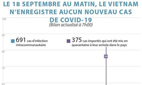 Le 18 septembre au matin, le Vietnam n'enregistre aucun nouveau cas de COVID-19