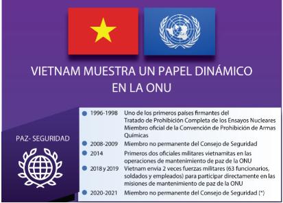 Vietnam muestra un papel dinámico en la ONU