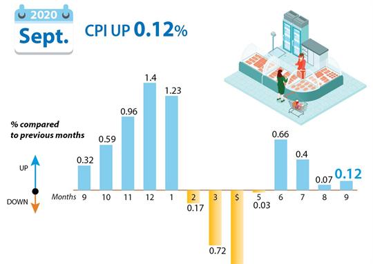 September CPI up 0.12 percent