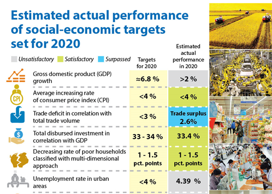 Estimated actual performance of socio-economic targets set for 2020