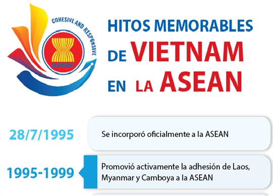 Hitos memorables de VietNam en  la ASEAN