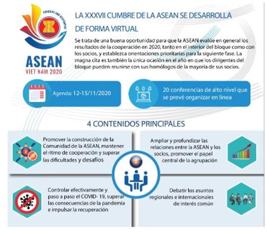 La XXXVII Cumbre de la ASEAN se desarrolla de forma virtual