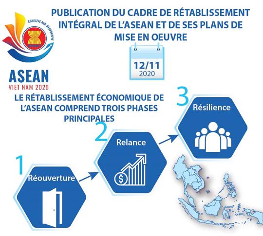 Publication du cadre de rétablissement intégral de l'ASEAN et de ses plans de mise en oeuvre