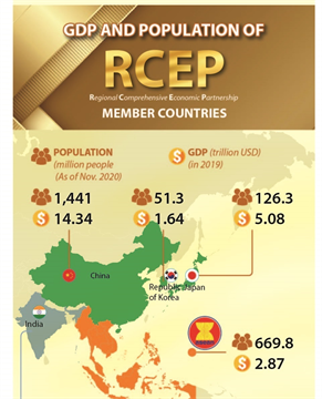 GDP and population of RCEP member countries