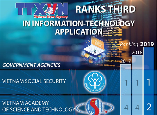 Vietnam News Agency ranks third in IT application
