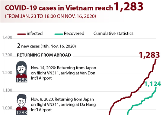COVID-19 cases in Vietnam reach 1,283