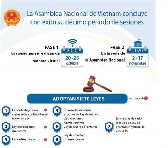 Asamblea Nacional de Vietnam concluye con éxito su décimo periodo de sesiones