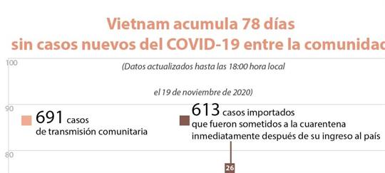Vietnam acumula 78 días sin caso nuevo del COVID-19 en la comunidad
