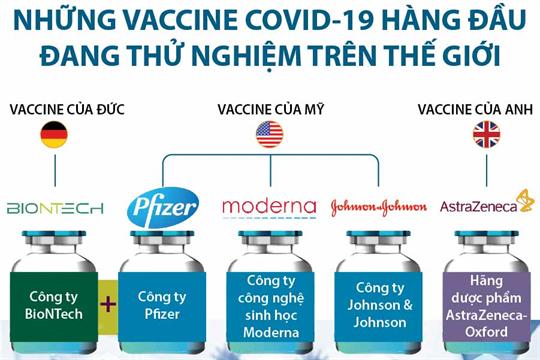 Những vaccine COVID-19 hàng đầu đang thử nghiệm trên thế giới